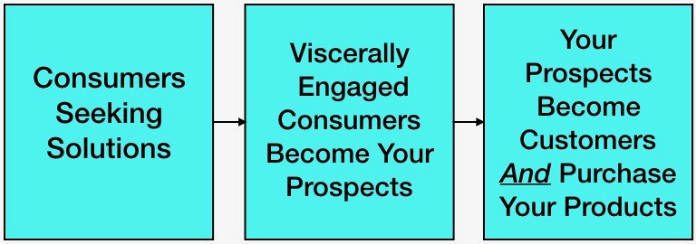 30-Day Marketing Makeover, In-The-Flow, In-The-Flow Marketing, Jim Campbell, Redondo Beach, CA, Los Angeles, visceral vocabulary, sales, Visceral marketing, visceral marketing content, How To Turn Consumers Into New Customers